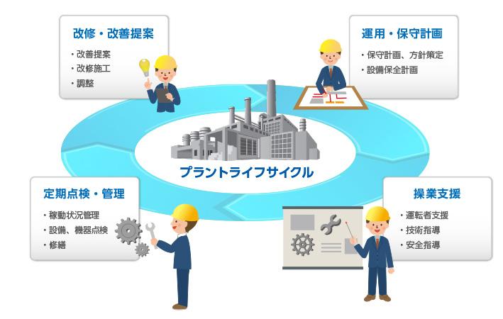 操業・技術支援、保守 | エンジニアリング | 事業・サービス | 王子 ...